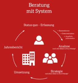 Beratung mit System - Kreislauf der Beratung